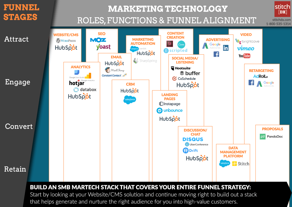 Marketing tech stack example
