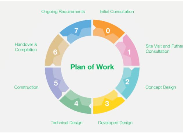 Simplified Plan of Work 2013