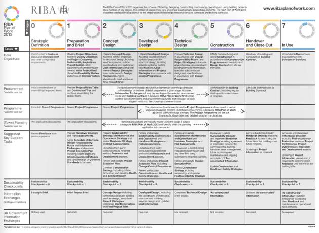 RIBA's Plan of Work 2013