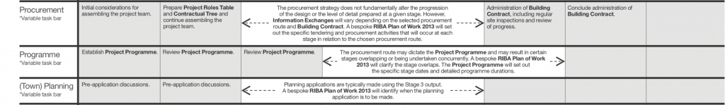 Section of RIBA's Plan of Work 2013