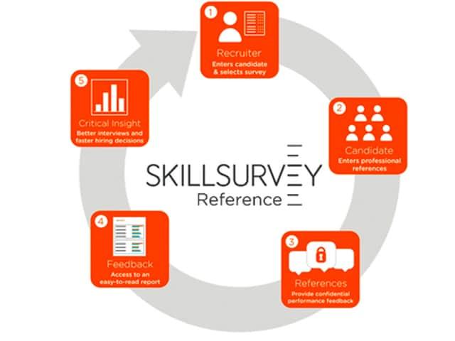 skill survey benefits