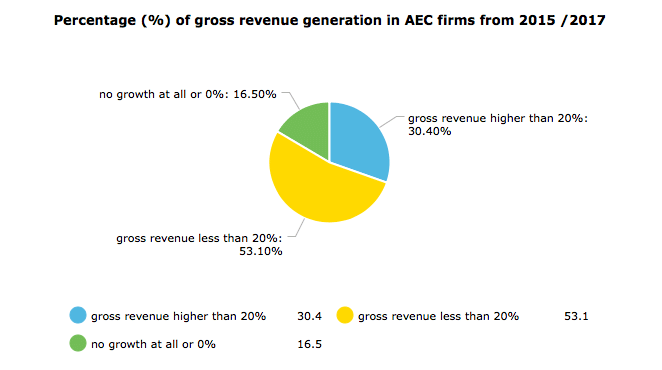 Pie chart showing percentage of gross revenue generation in AEC firms