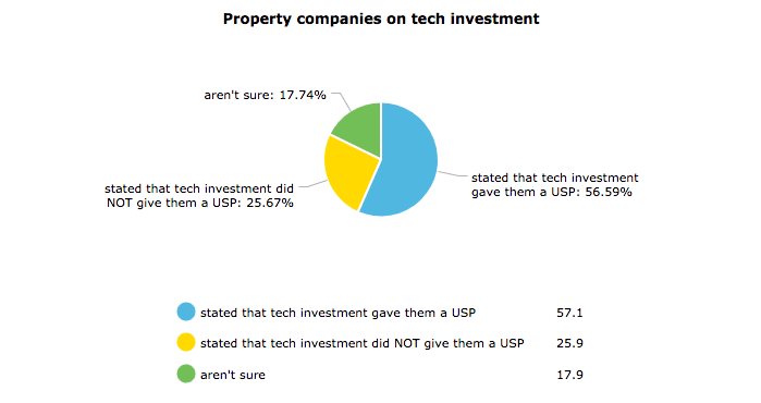 Pie chart property companies on tech investment
