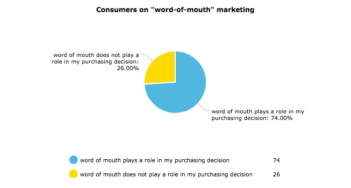 Pie chart consumers on word-of-mouth