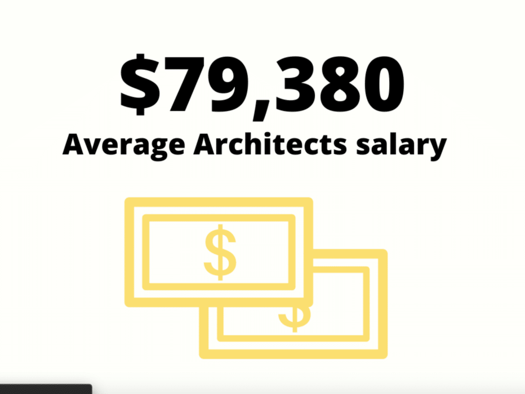 Architects salary statistic