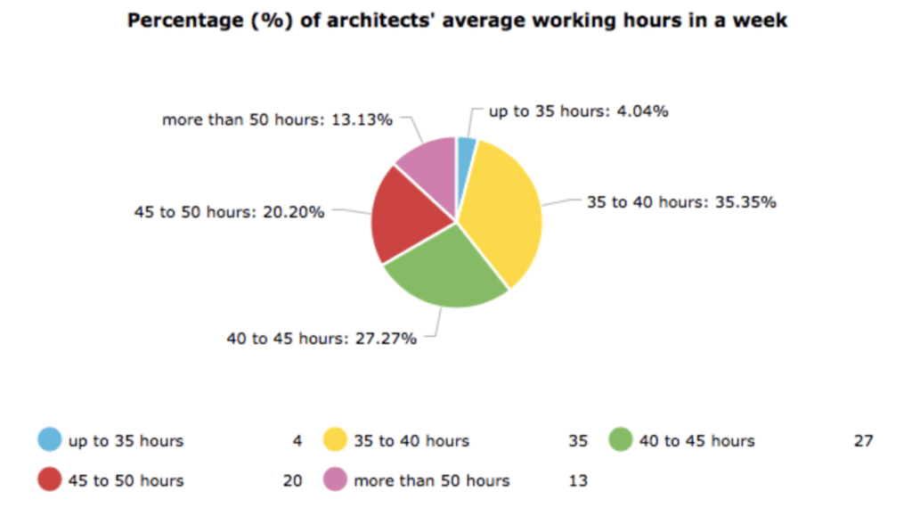 Pie chart showing architects' working hours