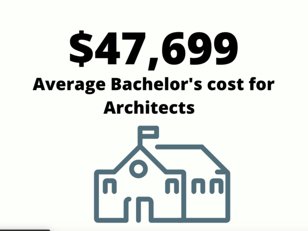 Average Bachelor's cost for architects