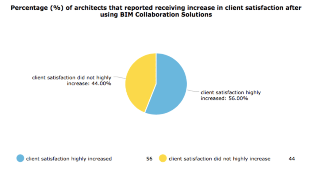 Pie chart showing percentage of architects reporting increase in client satisfaction after using BIM
