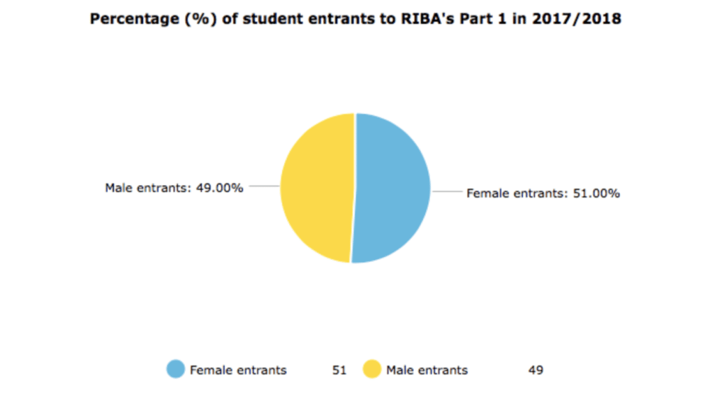 Pie chart showing percentage of student entrants to RIBA's Part 1