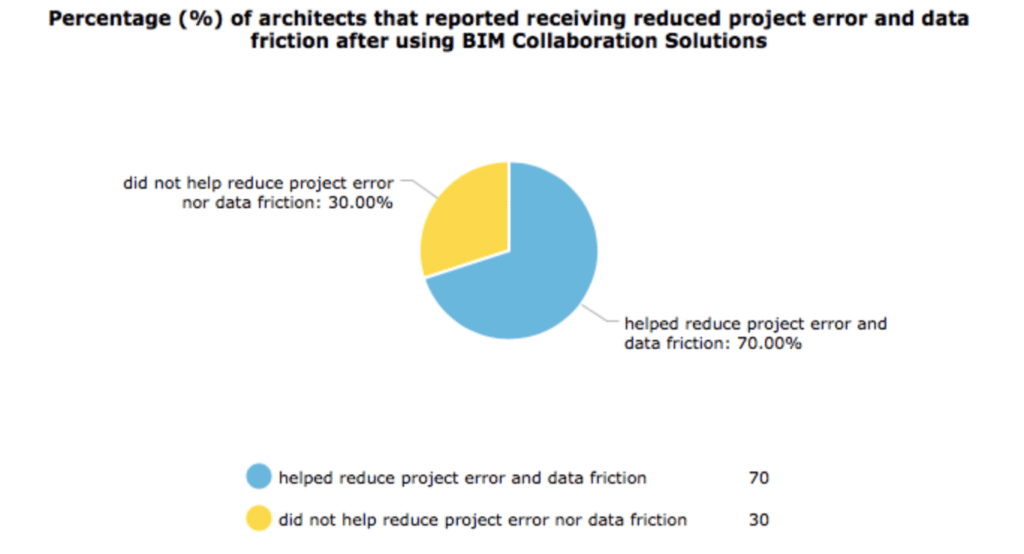 Pie chart showing percentage of architects that planned to use SEO