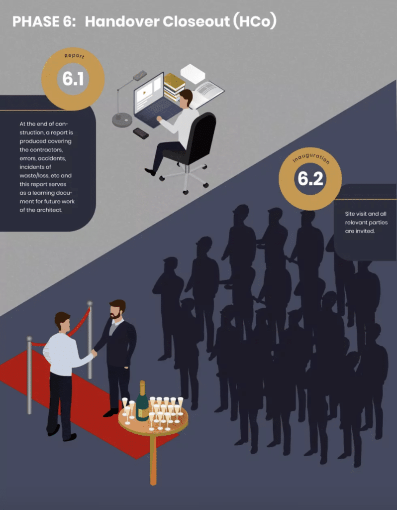 Riba Phase 6 Plan of Work Handover and Closeout - Infographic