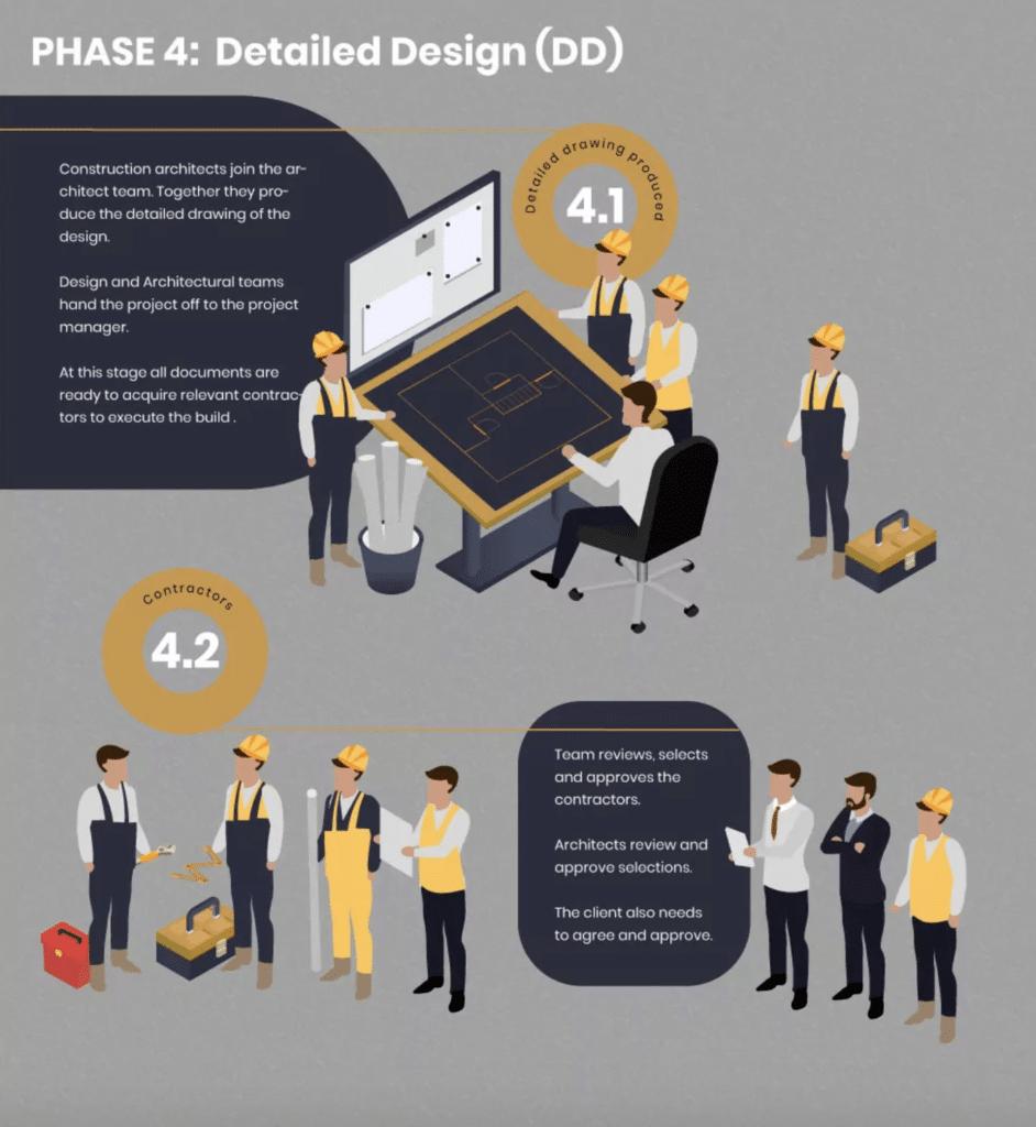 Riba phase 4: Detailed Design Plan of Work