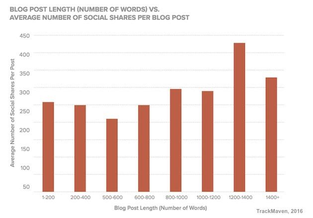 bar chart showing blog post length vs avrage number of social shares