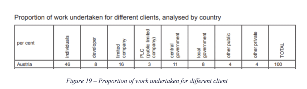 Table showing proportion of work undertaken for different clients in Austria