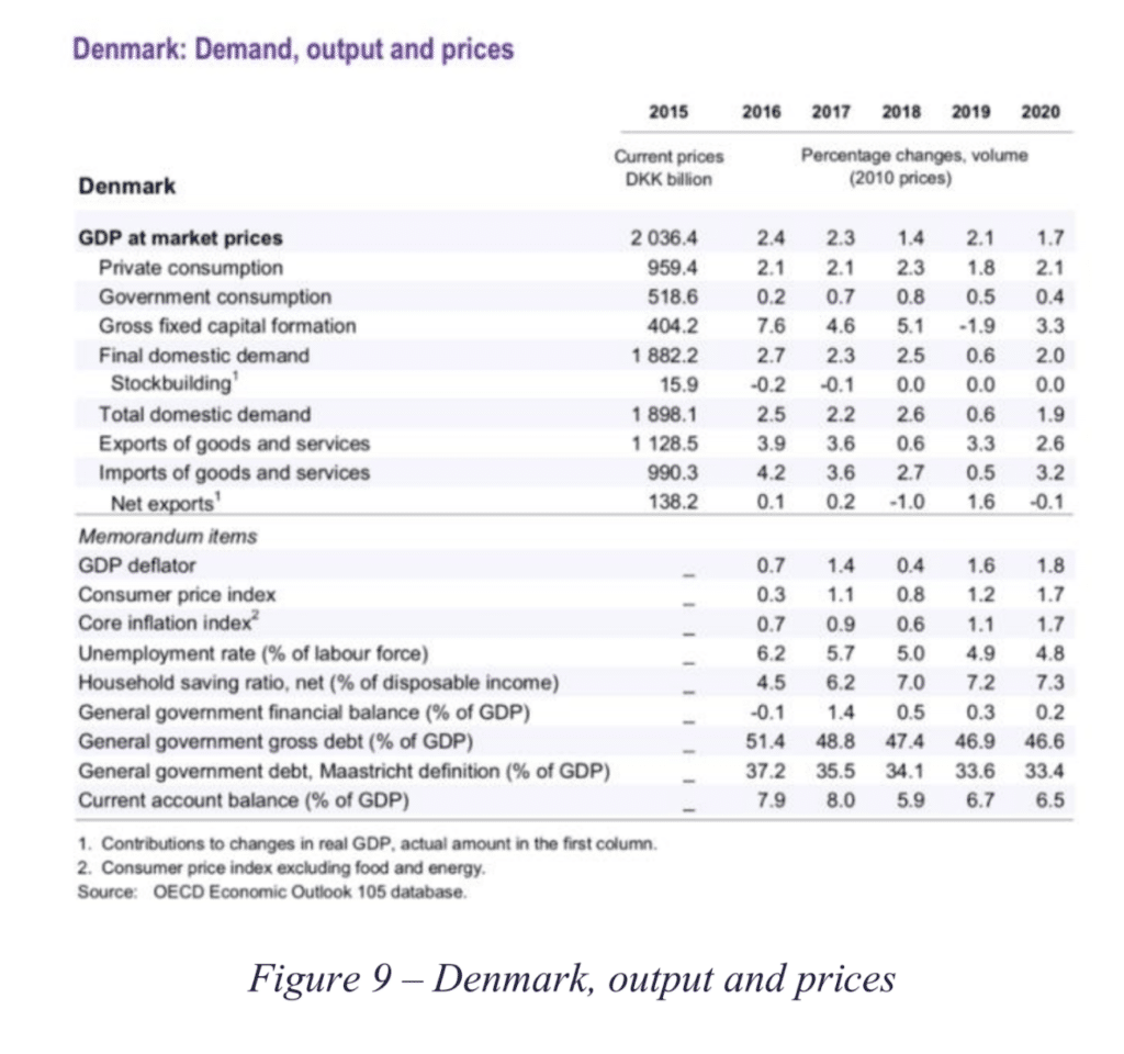 Table of figures showing Denmark's demand, output, and prices