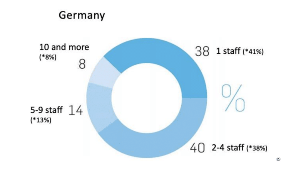 Pie chart showing number of employees in German architect market