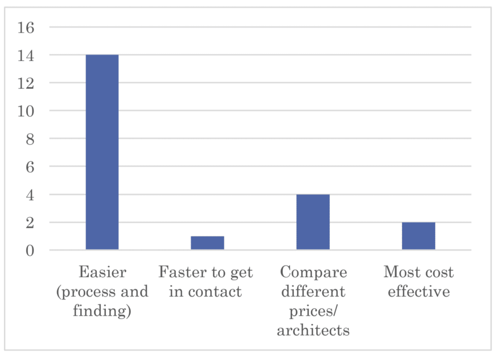 Bar chart showing reasons for respondents being interested in AQ