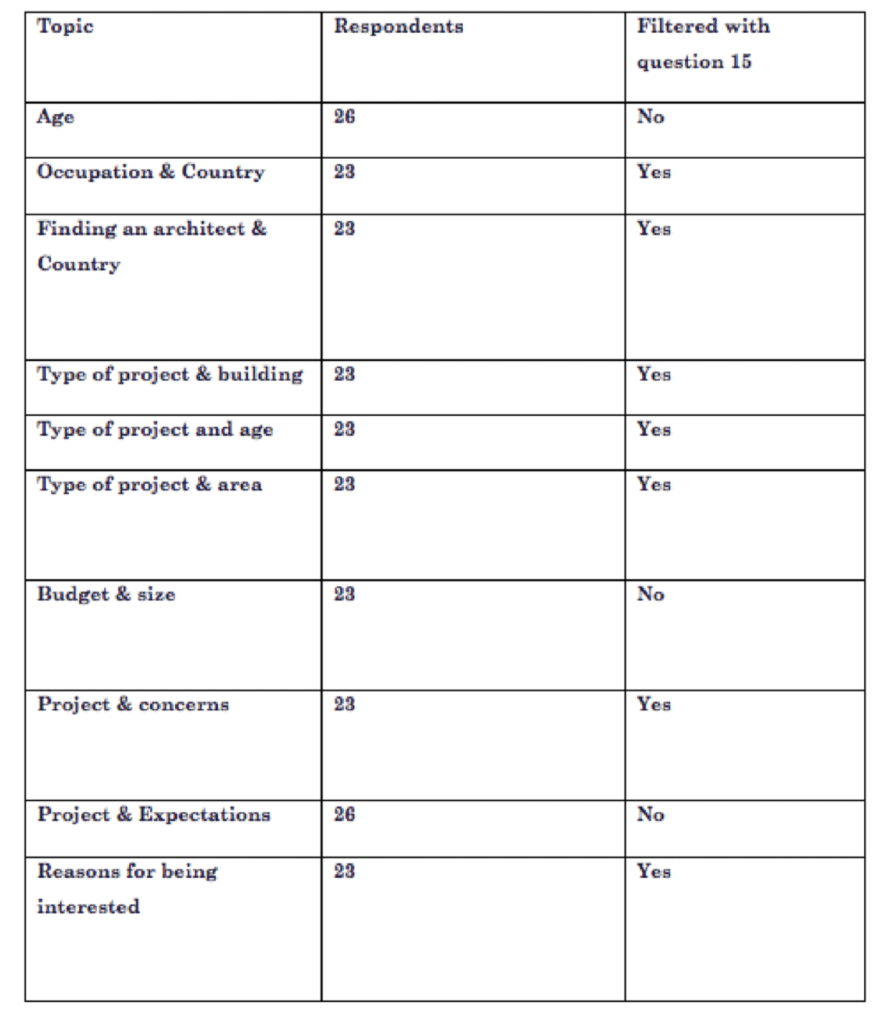Table showing correlation between respondents and interest in AQ