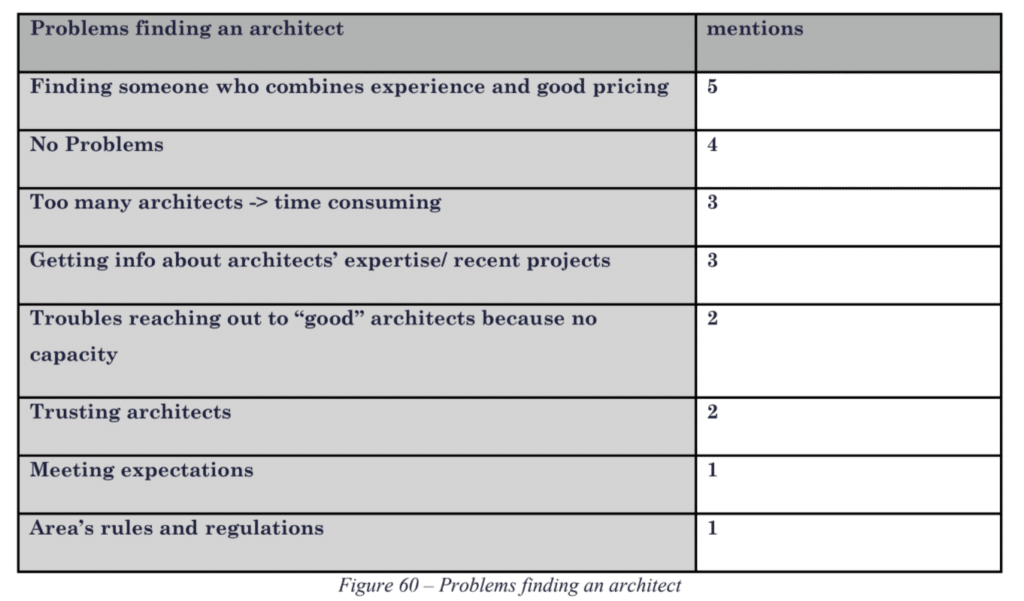 Table showing number of times a concern regarding finding an architect was mentioned