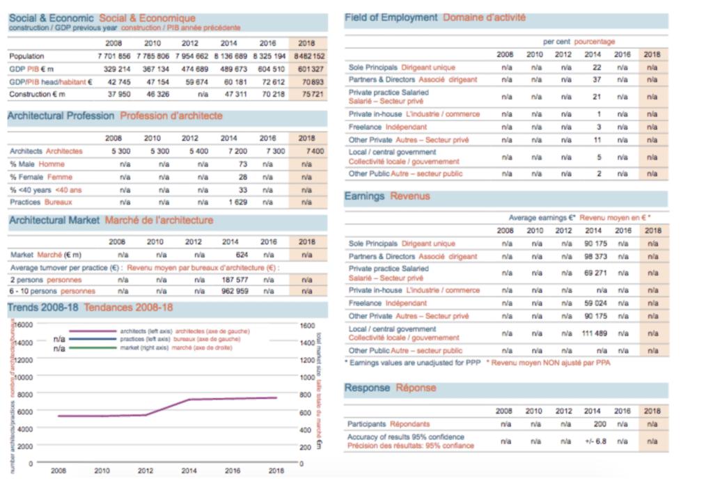 Tables summarizing Swiss architect market statistics