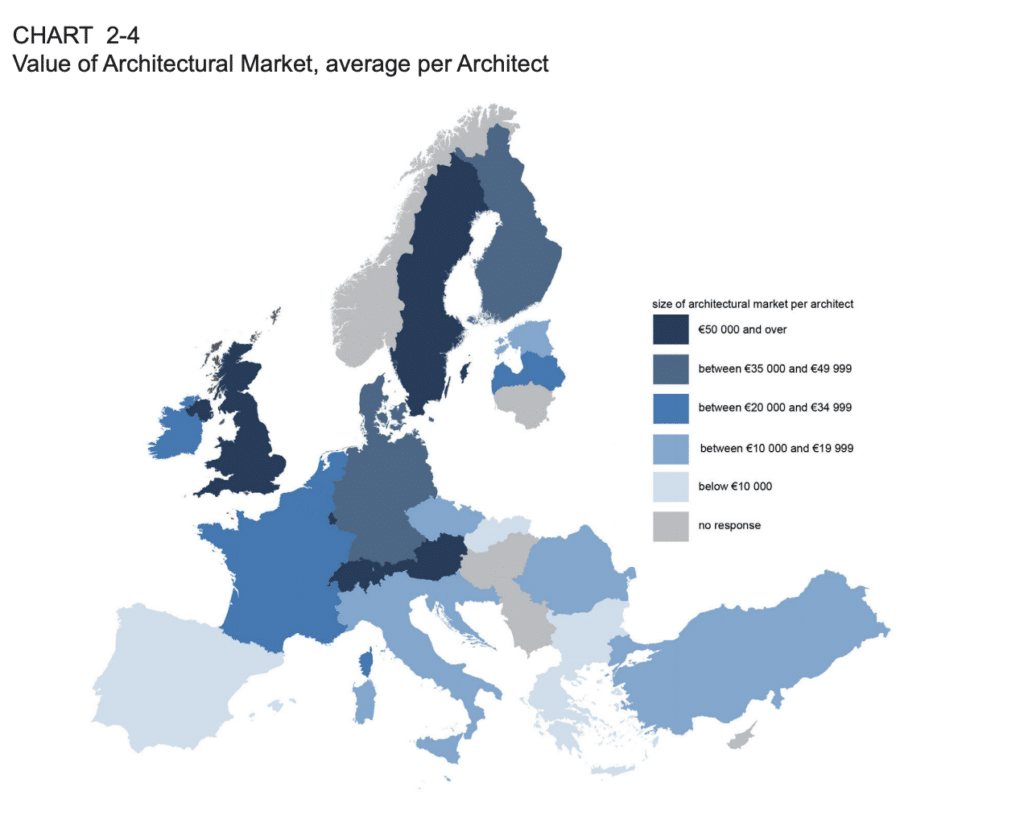 Chart showing size of the architectural market per architect in European countries