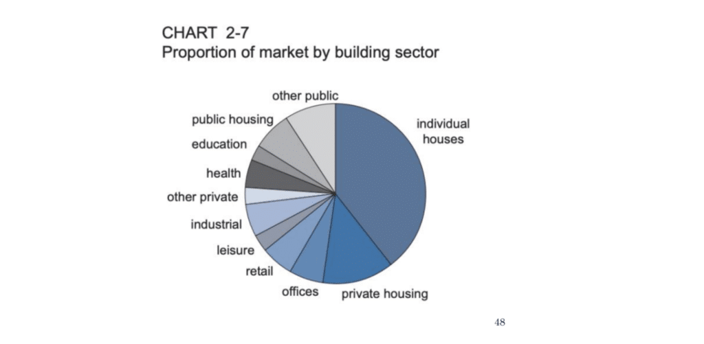 Pie chart showing proportion of market by building sector