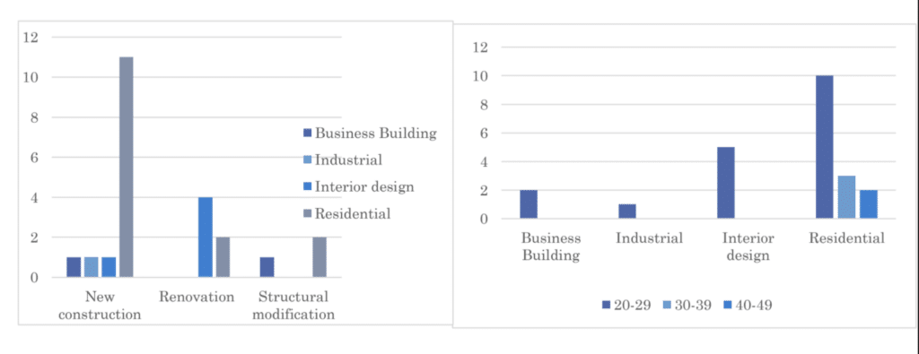 Bar chart showing correlation between project and building type; bar chart showing correlation between project type and age