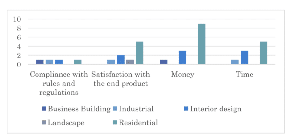Bar chart showing correlation between project type of interest and potential concerns