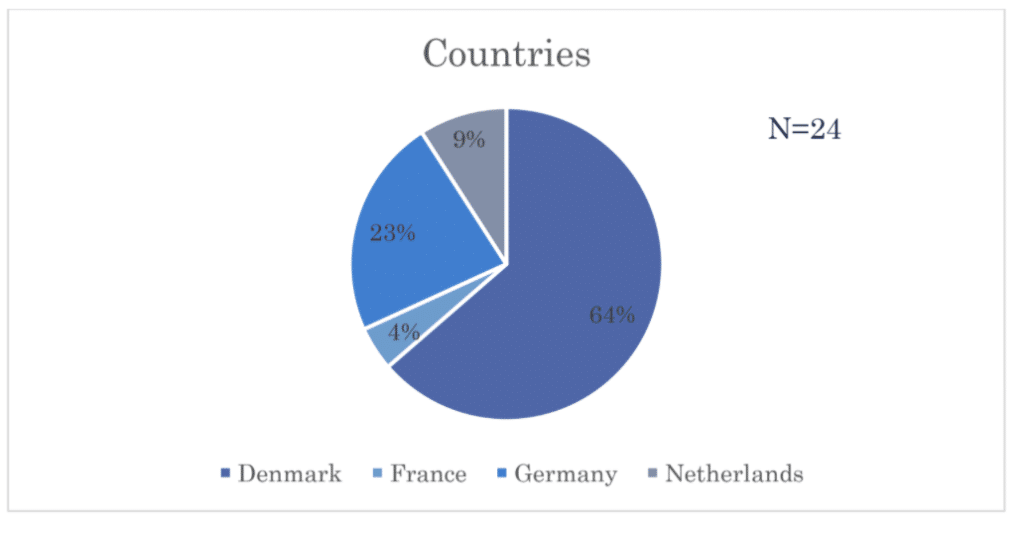 Pie chart showing proportion of respondents from Denmark, France, Germany, and the Netherlands