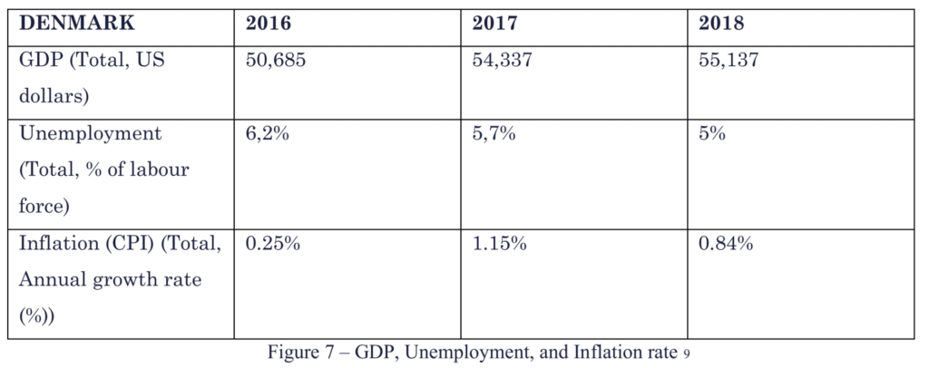 Table showing GDP, unemployment rate, and inflation rate in 2016, 2017, and 2018 for Denmark