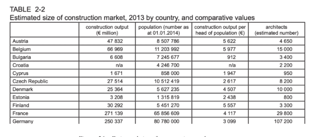 Table showing estimated size of construction market in 2013, split by European countries