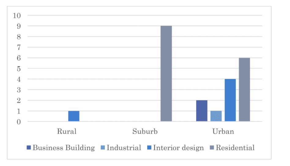 Bar chart showing number of rural, suburban, and urban projects, split by type of architectural project
