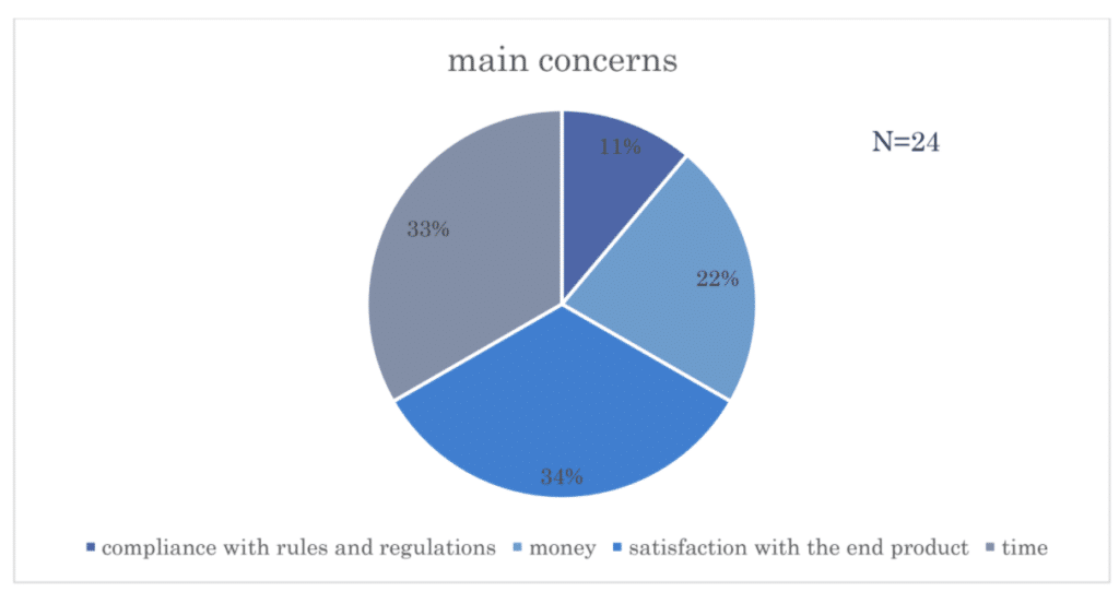 Pie chart showing concerns (compliance with rules, money, satisfaction with end product, and time) of customers