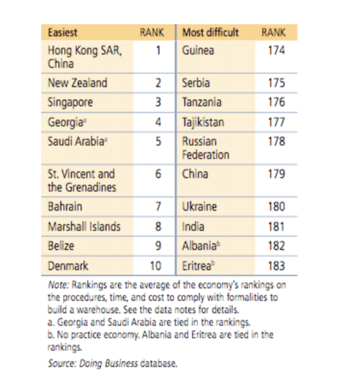 Table showing rankings of ease of dealing with building permits in different countries
