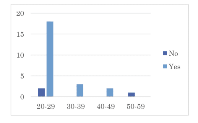 Bar chart showing correlation between age and interest in AQ