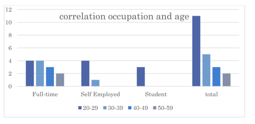 Bar chart showing correlation between age and occupation