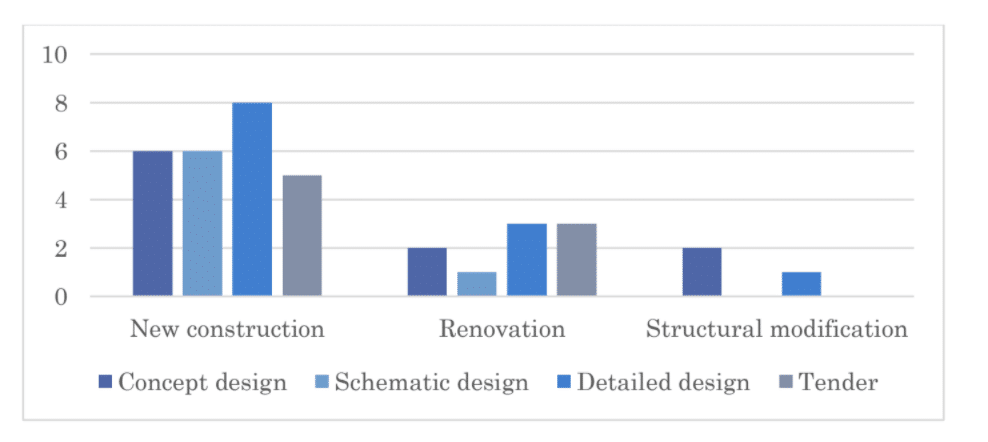 Bar chart showing correlation between project type of interest and expectations from said project