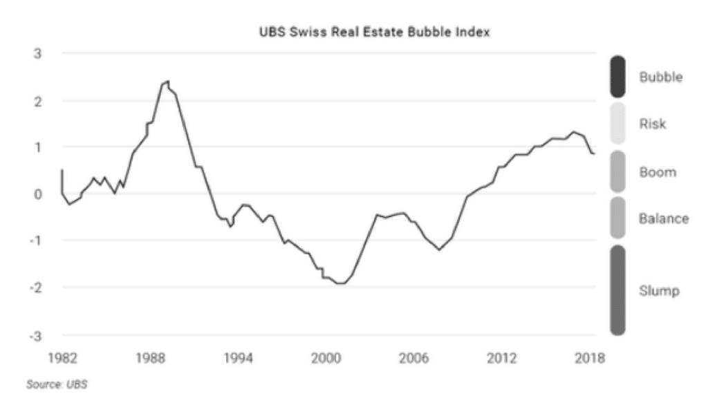 Line graph showing real estate bubble index in Switzerland from 1982-2018