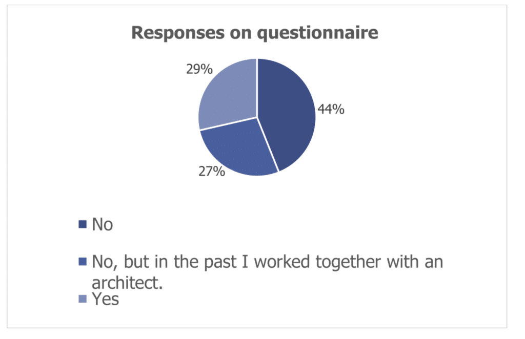 Pie chart showing whether respondents worked with architects
