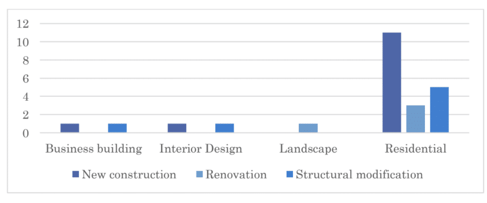 Bar chart showing number of types of construction across each sector